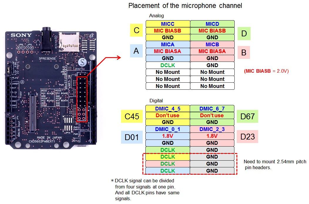 Figura 5: l'header JP10 è adibito al collegamento dei microfoni analogici e digitali