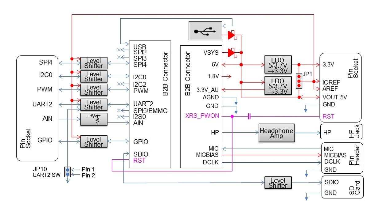 Figura 3: lo schema a blocchi della Spresense Extension Board