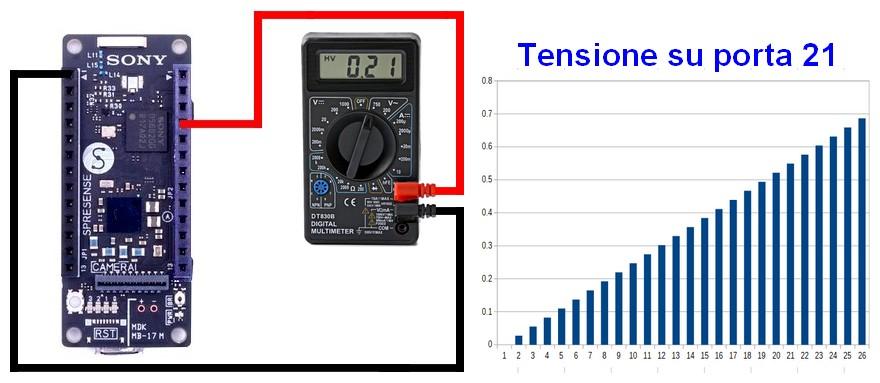 Figura 12: la realizzazione di un semplice DAC e l'andamento crescente della tensione in uscita