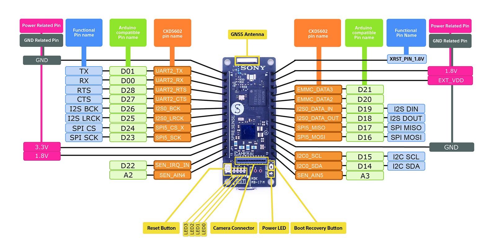 Figura 2: la descrizione di tutti i pin della Main Board Spresense
