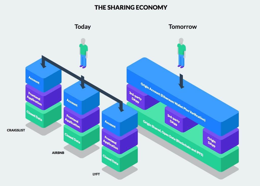 Le modifiche in atto nella sharing economy