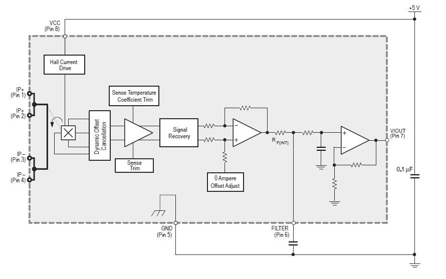 Figura 1: il sensore di Hall utilizzato