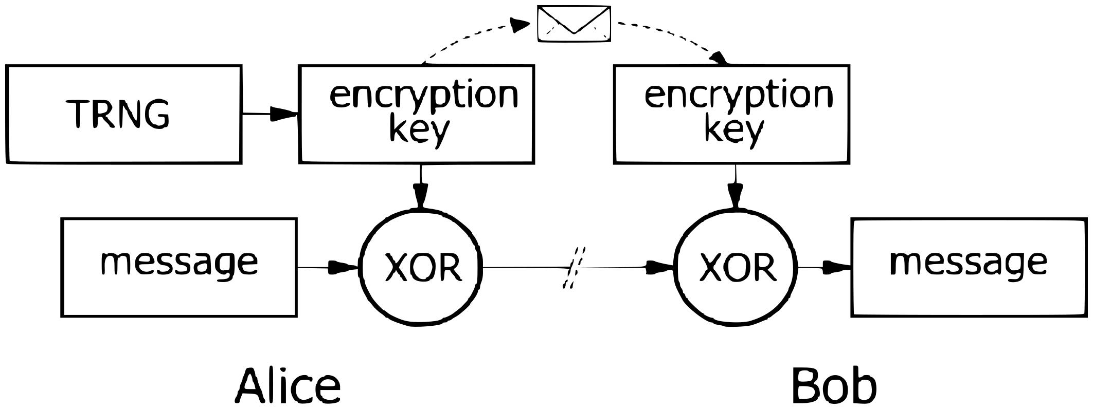 Figura 2: come Alice invia un messaggio a Bob utilizzando la crittografia monouso (OTP)