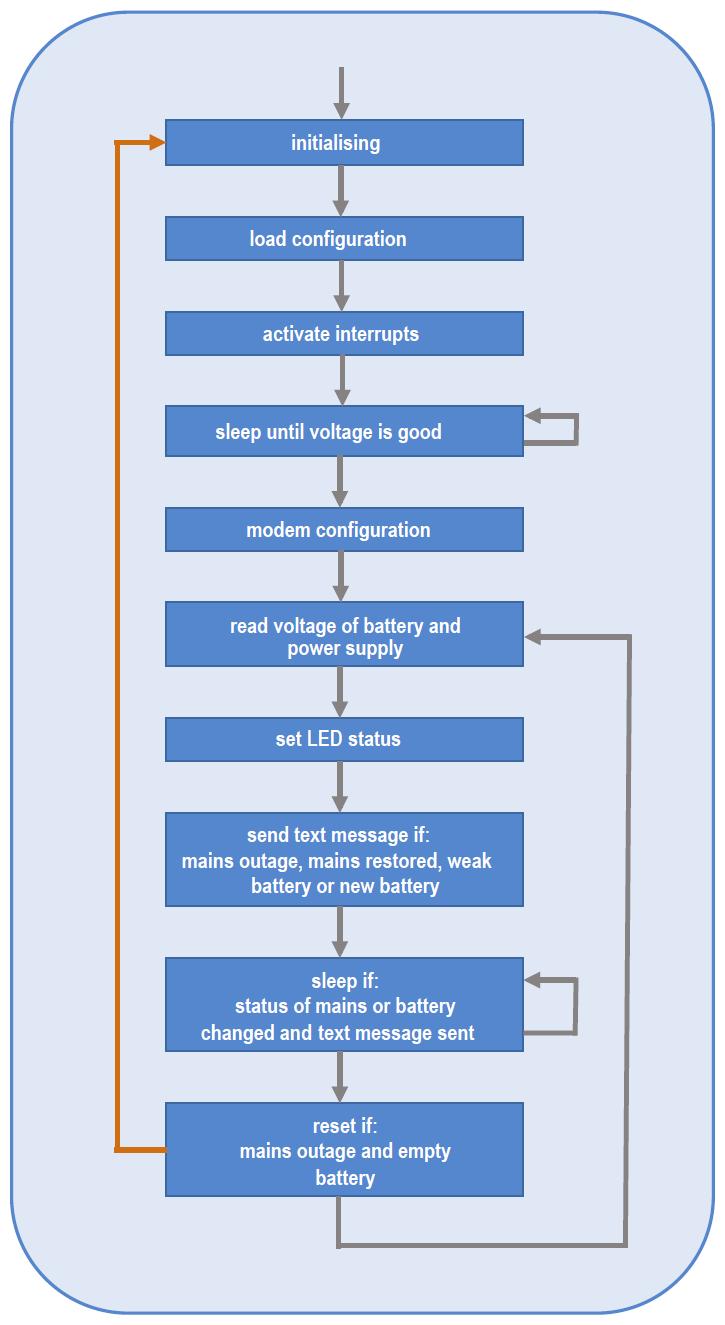 Figura 5: il diagramma di flusso del firmware, scritto il linguaggio C