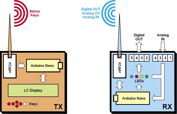 Figura 1: schema a blocchi di un sistema di telemetria, che mostra le due parti coinvolte