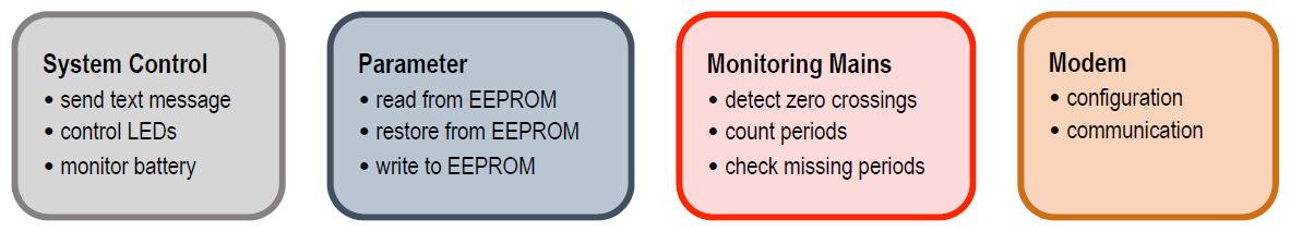 Figura 6: il firmware è composto da quattro moduli indipendenti