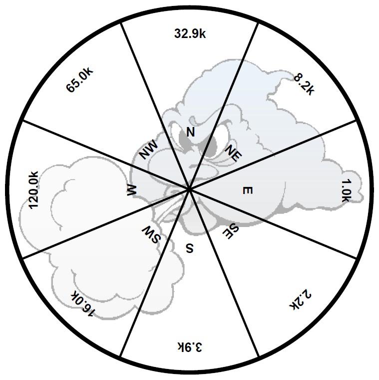 Figura 2: la resistenza interna della bandieruola dipende dalla direzione del vento