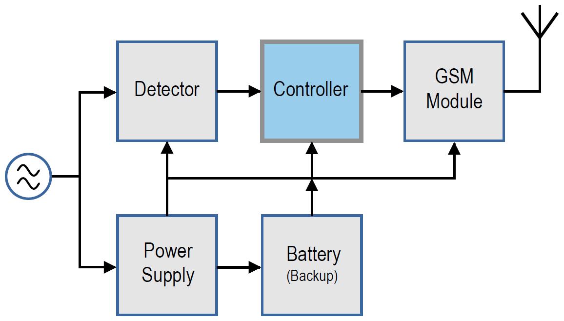 Figura 1: schema a blocchi del rilevatore d'interruzione di corrente, composto da cinque moduli separati