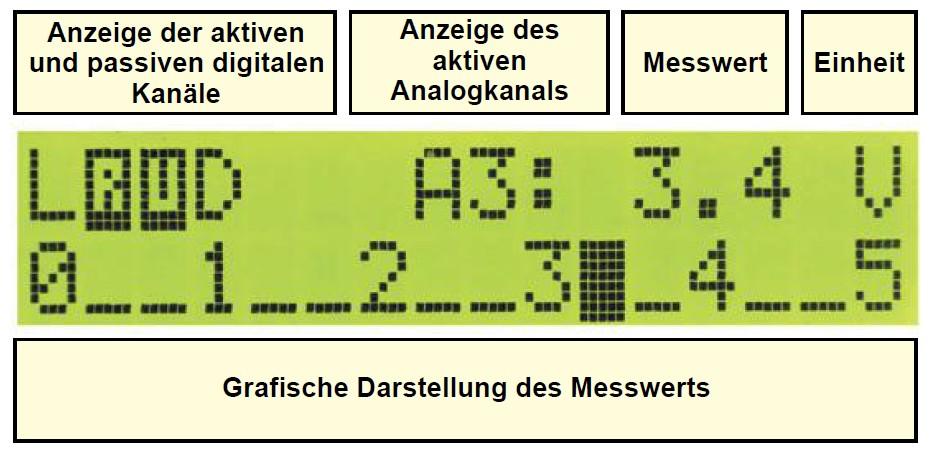 Figura 5: il display LCD mostra le informazioni del rotore