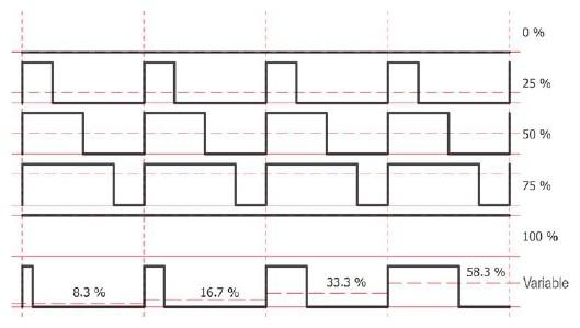 Figura 2: un segnale PWM digitale è equivalente ai relativi valori medi analogici