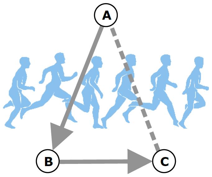 Figura 2: un corridore che corre da A a B a C e torna ad A, alla fine non si è spostato da nessuna parte ma ha comunque coperto una certa distanza