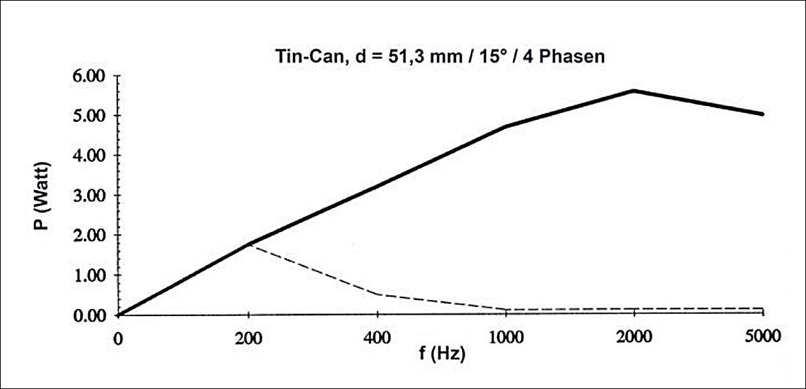 Figura 2: la potenza meccanica del motore in watt a I=0.4 A/Ph e ED=30%. La curva tratteggiata mostra il comportamento che si ottiene senza un circuito anti-risonanza. Si triplica, in tal modo, la potenza alle frequenze più significative.