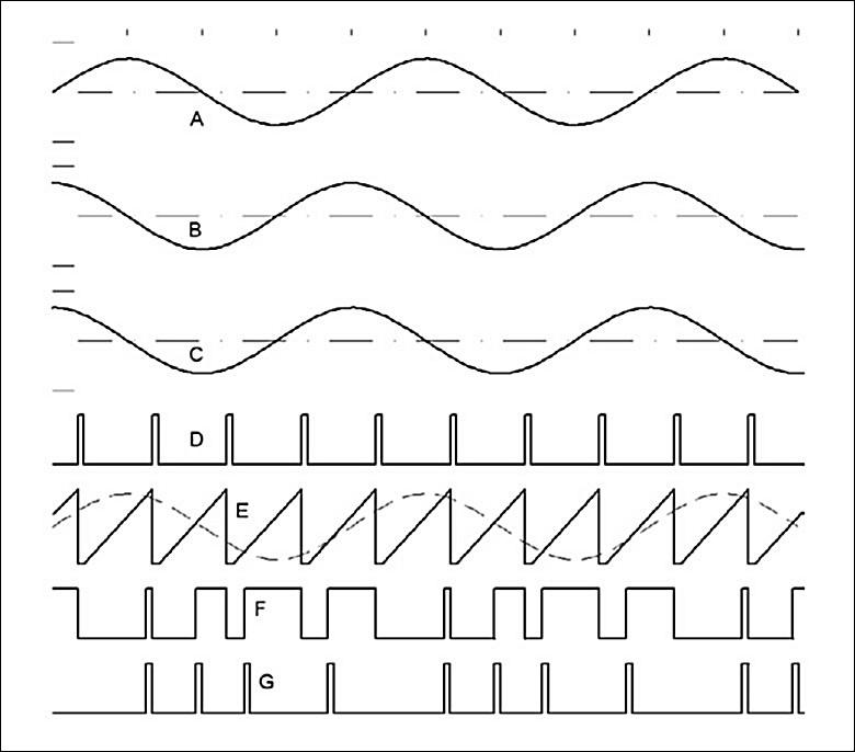 Figura 4: relazione tra la fase dei segnali di controllo del motore. A: velocità del rotore; B: angolo del carico rotore; C: U=f (IT), in fase con il segnale B; D: Clock-In (fO), dal generatore di frequenza; E: segnale a dente di sega e U'dopo il filtro, 90° fuori fase; F: PWM; G: Clock PM.