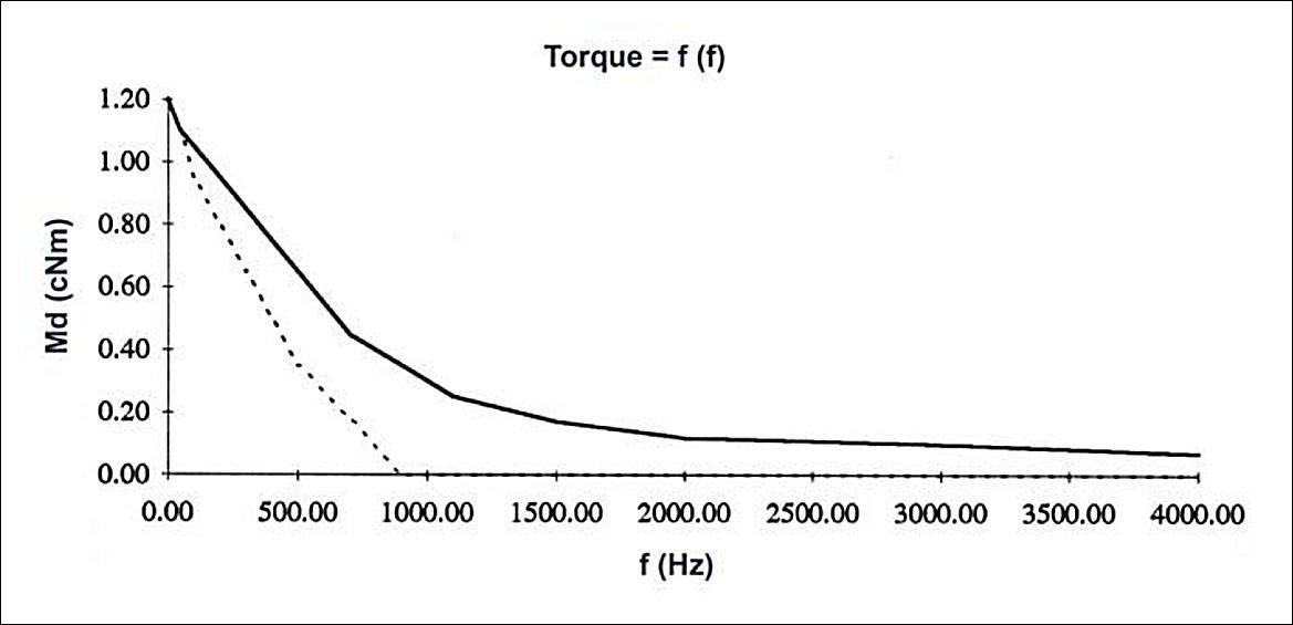 Figura 3: coppia su frequenza. La linea continua mostra l'enorme miglioramento con il circuito anti-risonanza.