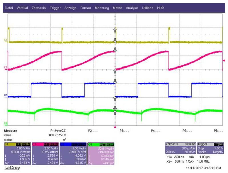 Figura 7: segnali del circuito anti-risonanza con un angolo di 15° a 901.75 Hz. C1: 30 μs di impulsi su SJ4; C2: dente di sega su SJ1; C3: segnale PWM a SJ2; C4: segnale shunt, U = f (IT) su X2-6.