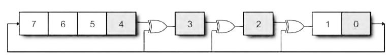 "Figura 3: LFSR ""di Galois"" ad 8 bit."