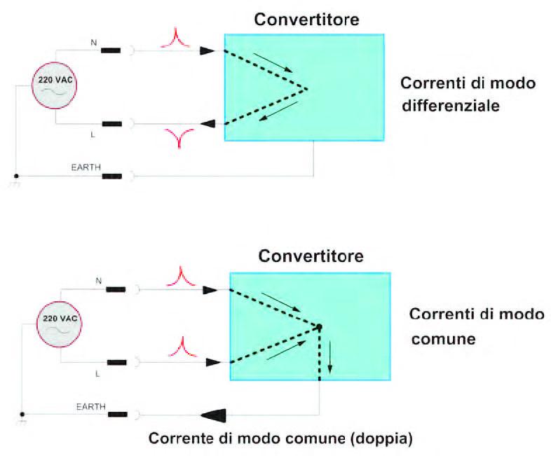 Figura 7: correnti di disturbo di modo comune e differenziale.