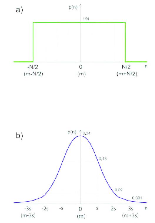 Figura 1: distribuzione di probabilità uniforme (a) e gaussiana (b).