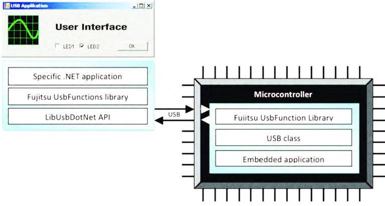 Figura 3: modello di riferimento MCU-PC .