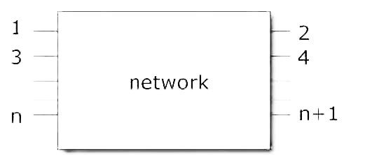 Figura 1: numerazione raccomandata per i Port di una generica rete.
