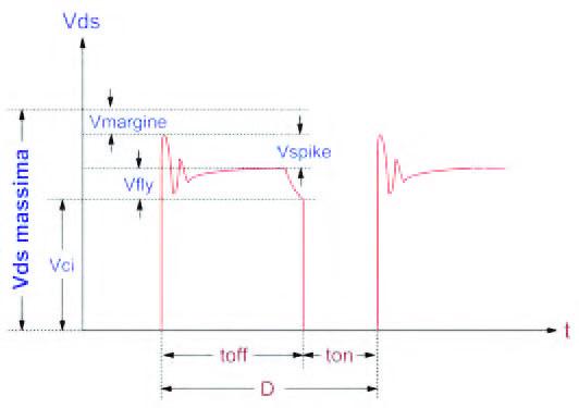 Figura 4: parametri che definiscono la massima Vds del MOSFET.