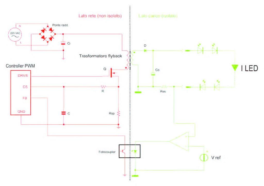 Figura 2: schema a blocchi di un convertitore PWM flyback controllato in corrente.