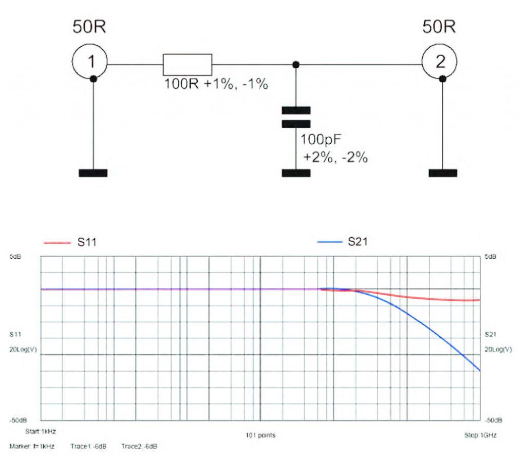 Figura 2: schema e Parametri-S per Rete RC ideale.