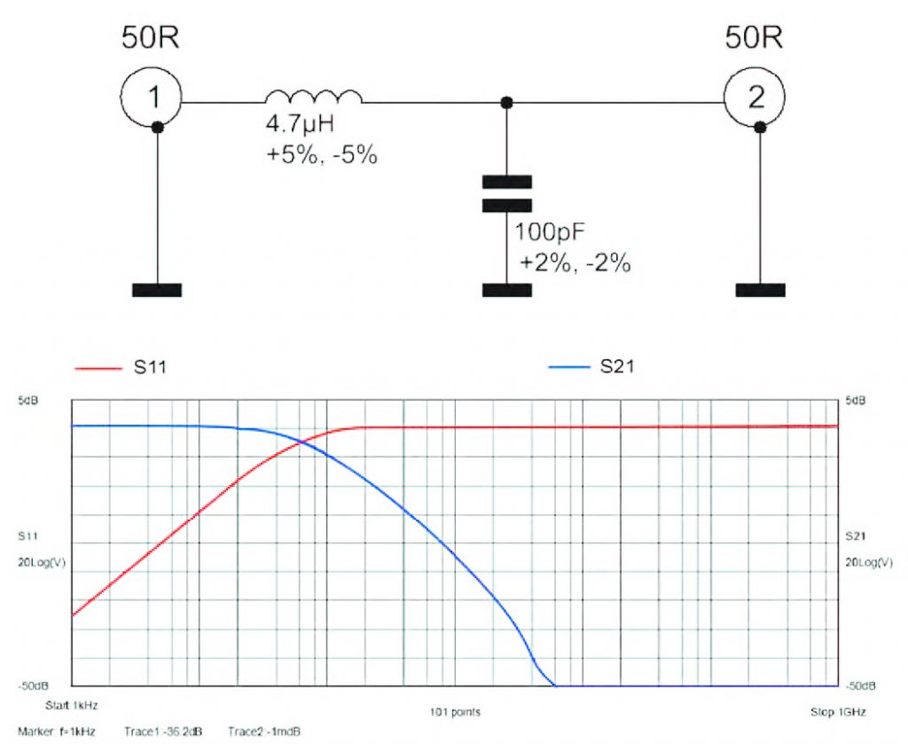 Figura 4: schema e Parametri-S per Rete LC ideale.