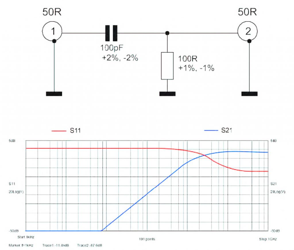 Figura 3: schema e Parametri-S per Rete CR ideale.
