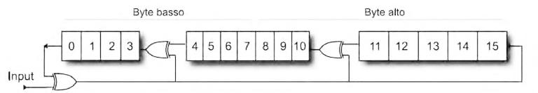 Figura 4: schema per il calcolo del CRC16.