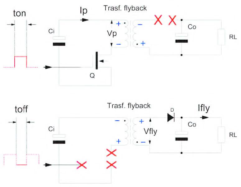 Figura 3: schematizzazione delle maglie d'ingresso e d'uscita di un flyback converter.