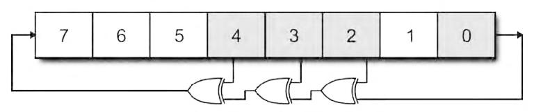 Figura 2: struttura di un LFSR ad 8 bit.