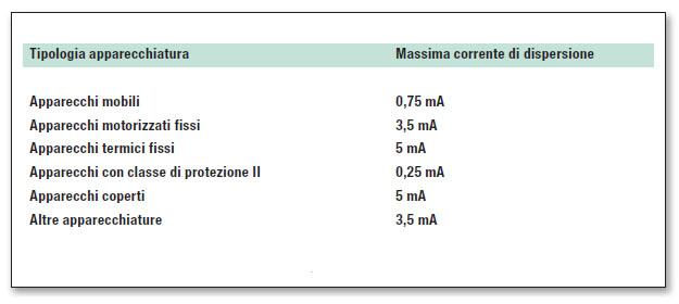 Tabella 1: valori massimi corrente di dispersione verso terra.