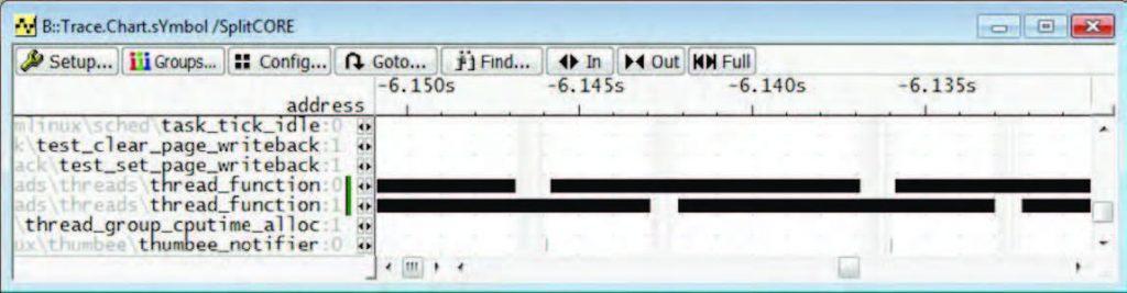 Figura 6: è possibile rappresentare in forma grafica i dati di trace, distinguendo in base al core di esecuzione.