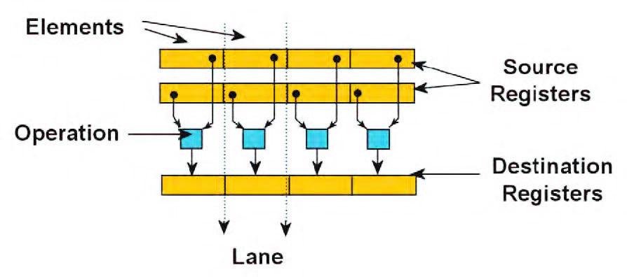 Figura 5: ARM NEON