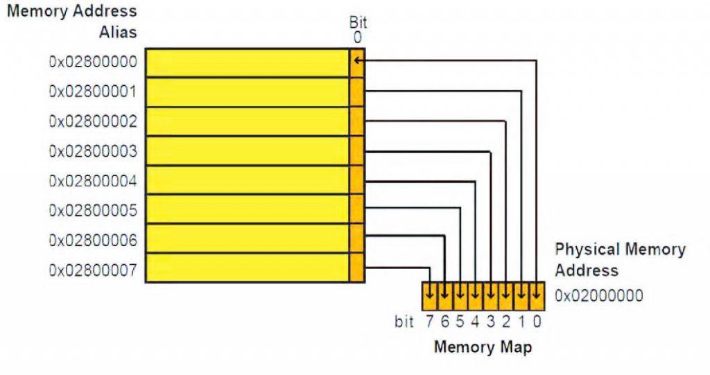 Figura 3: Bit-banding