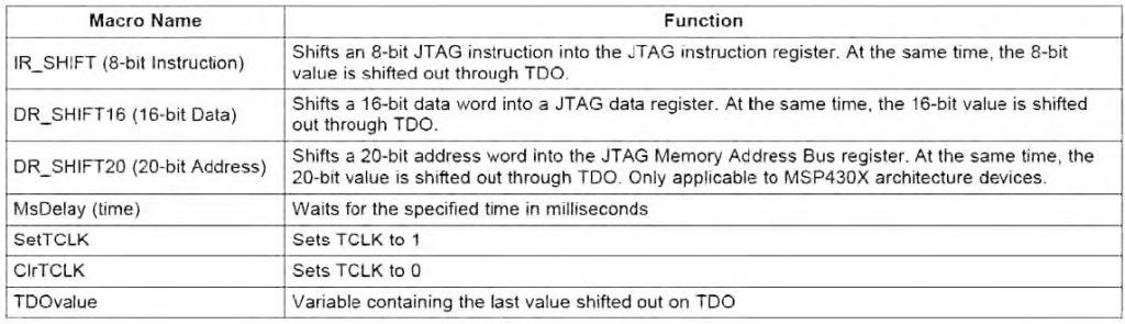 Figura 4: MACRO per la comunicazione JTAG.