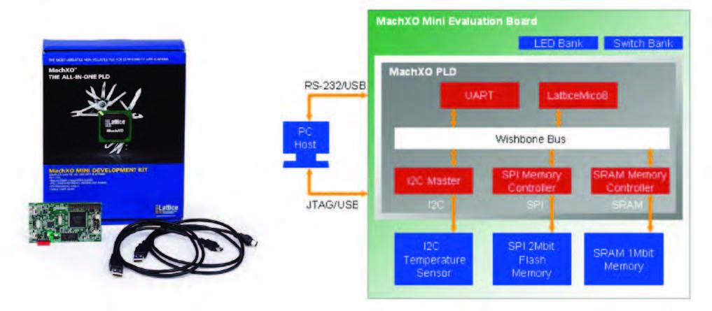 Figura 3: MachXO Mini Development Kit e scheda di sviluppo.