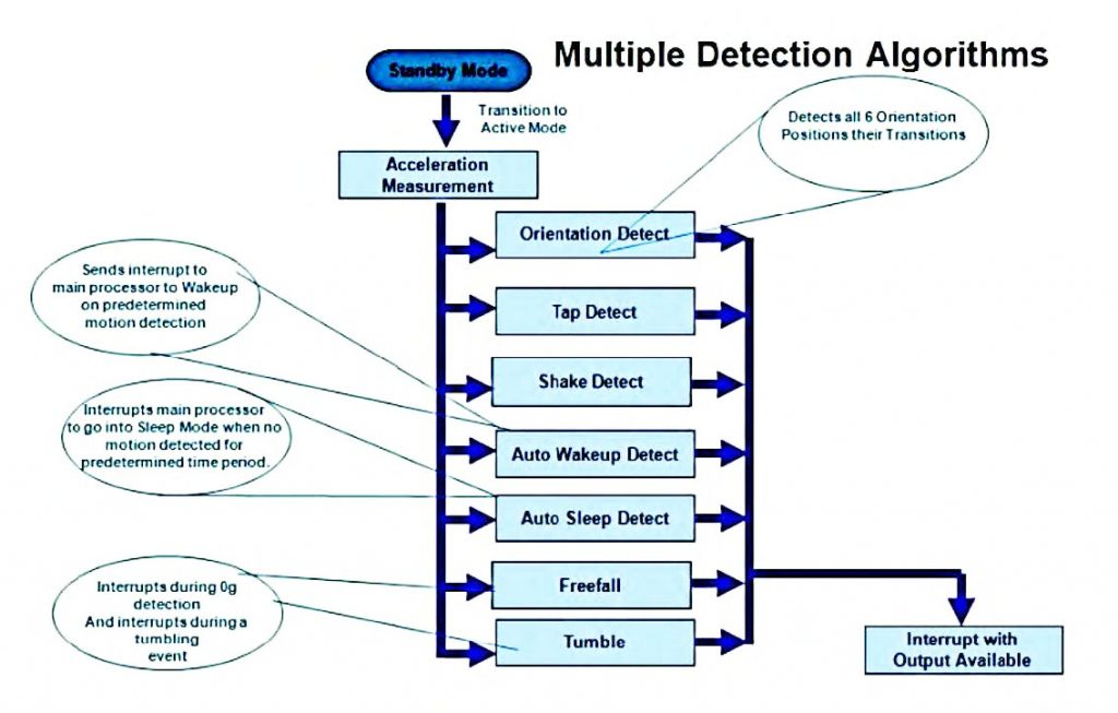 Figura 3: Multiple Detection Algorithms
