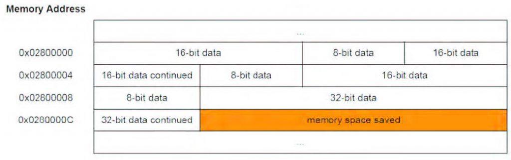 Figura 2: struttura dati con dati non allineati