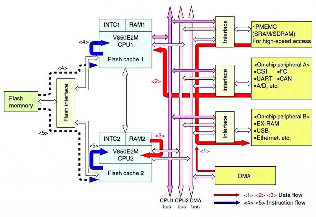 Figura 4: V850E2M: un dual-core a 1 GIPS.