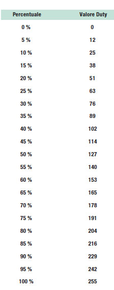 Tabella 1: Valori di tipo byte per impostare la percentuale di Duty Cycle nella funzione PWM_Set_Duty.