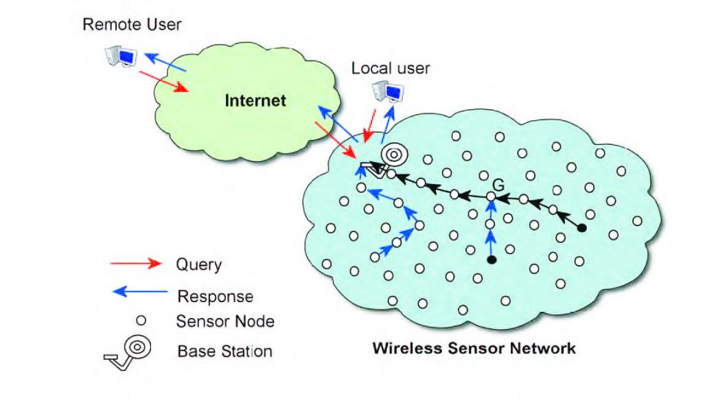 Figura 3: Wireless Sensor Network.