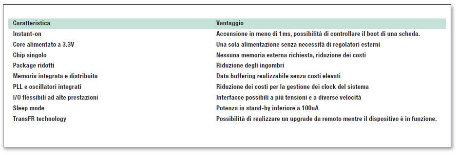 Tabella 1: caratteristiche della famiglia MachXO.