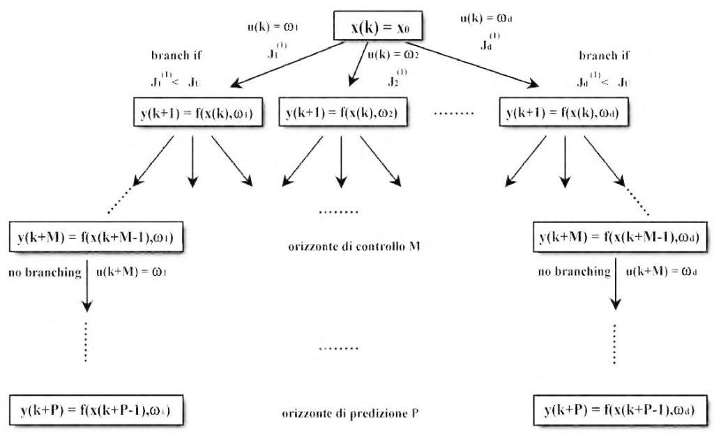 Figura 4: applicazione del B&B al Controllo Predittivo.