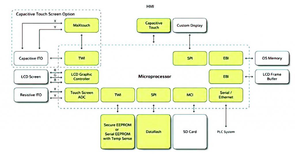 Figura 4: applicazioni HMI con i microcontrollori UC32.