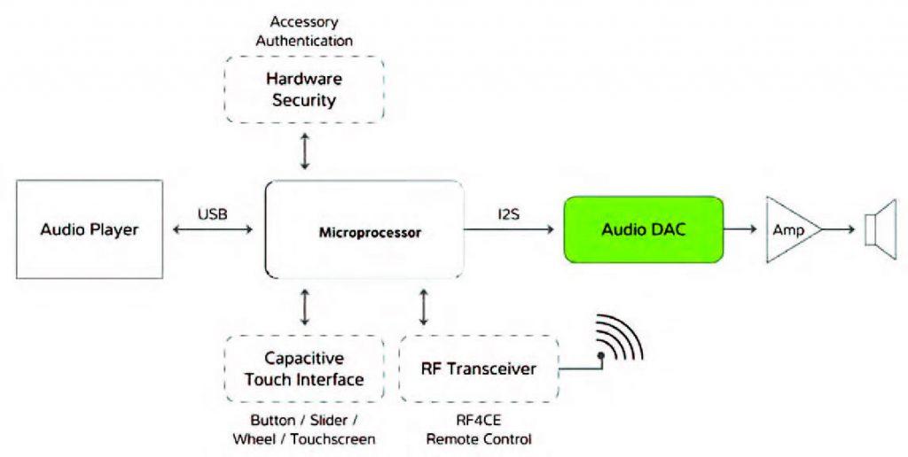 Figura 3: applicazioni audio con i microcontrollori o UC32.