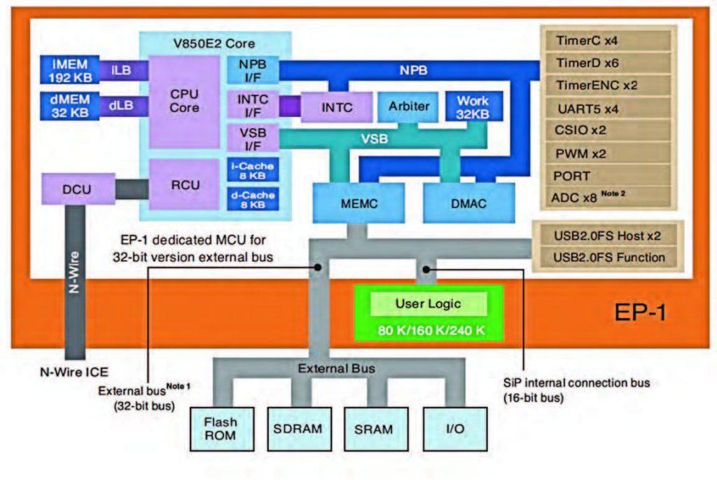 Figura 3 architettura dei dispositivi PFESiP flessibilità a basso rischio.