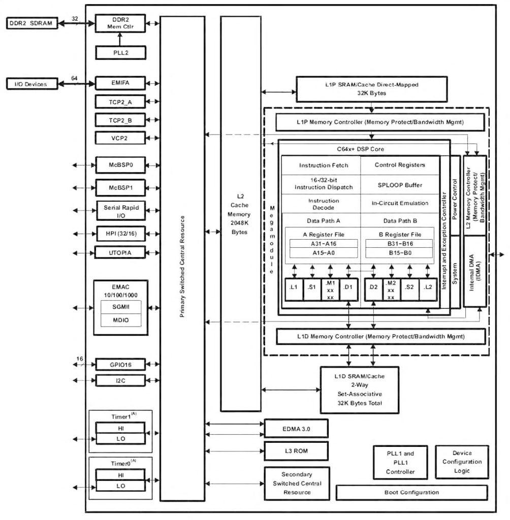Figura 1: architettura dei DSP TMS320C64+.