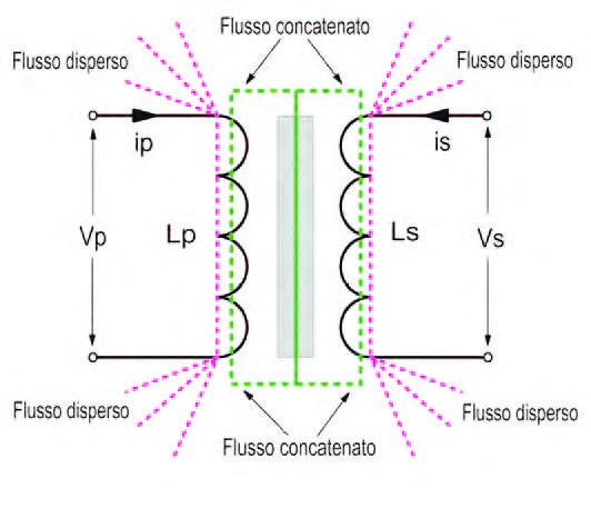 Figura 3: avvolgimenti mutuamente accoppiati.